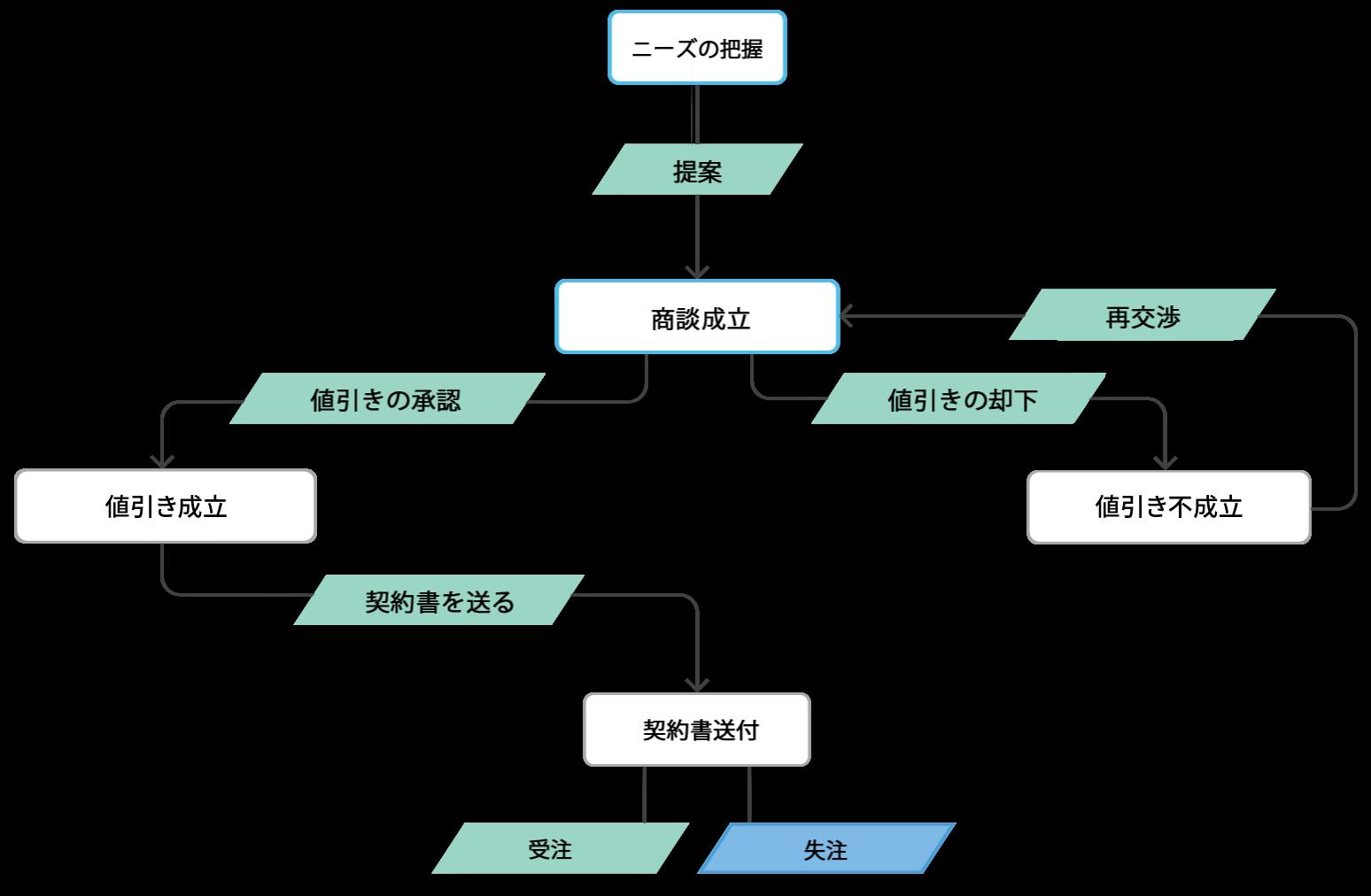 販売管理:ブループリントによる販売プロセス管理のイメージ図