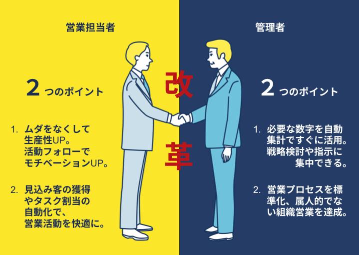 営業担当者や管理者に有効な4つのポイント