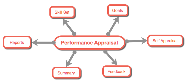 soft hard contextual goals of performance appraisal criteria If we include as criteria contextual performance factors, then personality hard criteria are measures based soft criteria were ratings or other.
