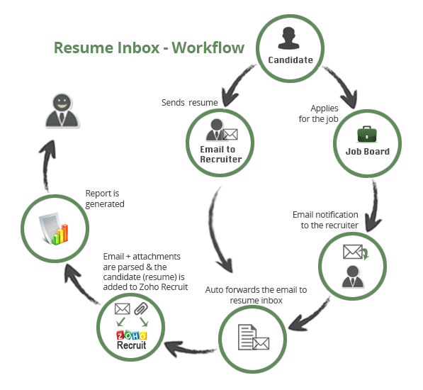 zoho-recruit-parse-resumes-from-email-attachments