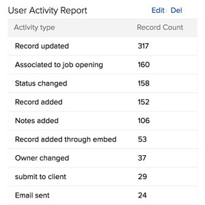 Track user activity reports with Zoho Recruit applicant tracking software.