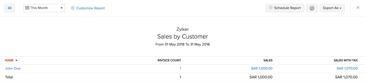 Sales by Customer