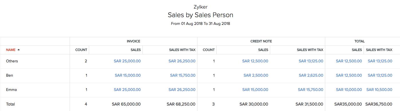 Sales by Sales Person