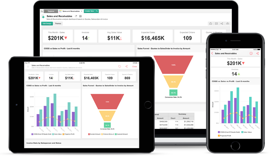 Mobile KPI Dashboard - Zoho Analytics