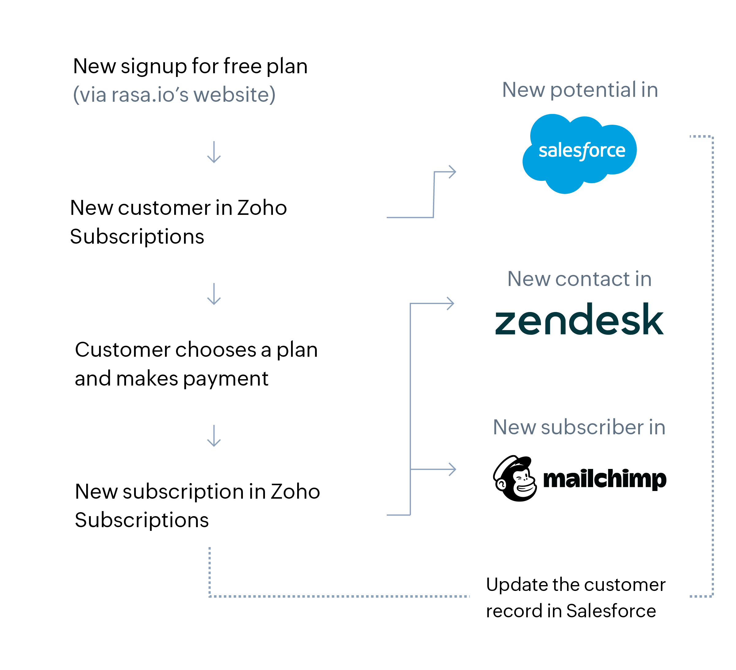 Reeder Media process outline before using Zoho Subscriptions