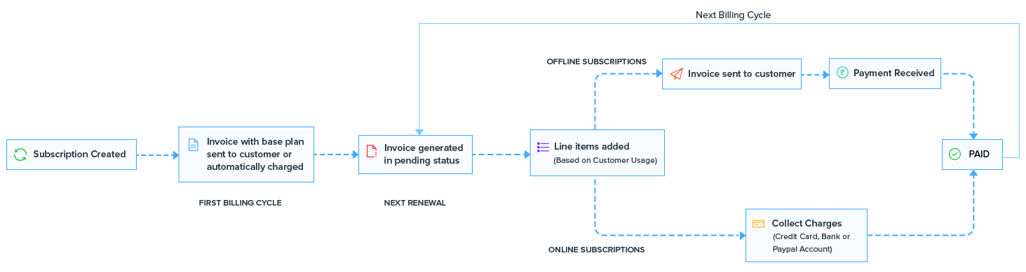 Metered Billing Flow Chart