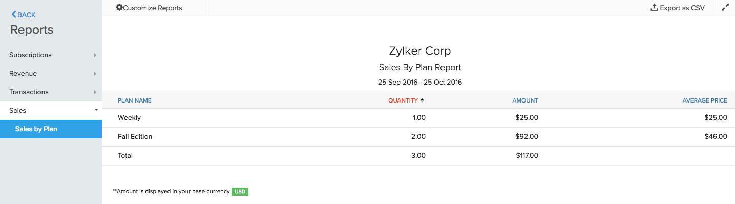 Sales by Plan report