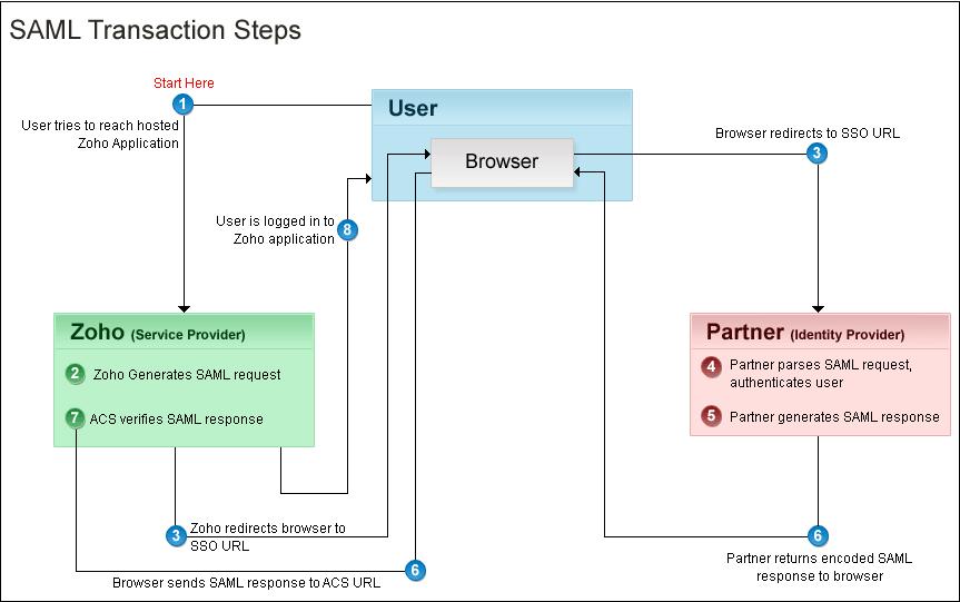 SAML Workflow