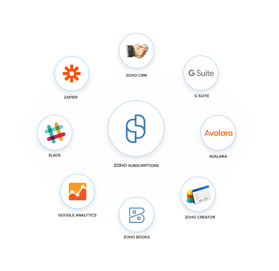 Subscriptions Popular Integrations - Zoho Subscriptions