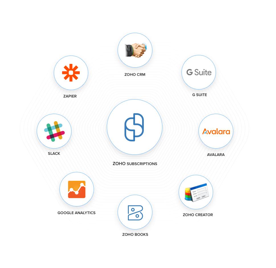 Subscriptions Popular Integrations - Zoho Subscriptions