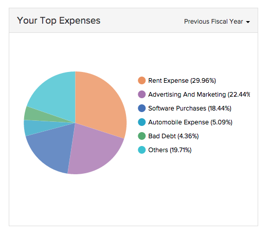 Your Top Expenses