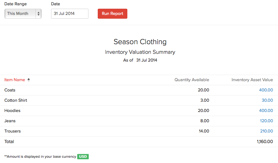 Inventory Valuation Summary
