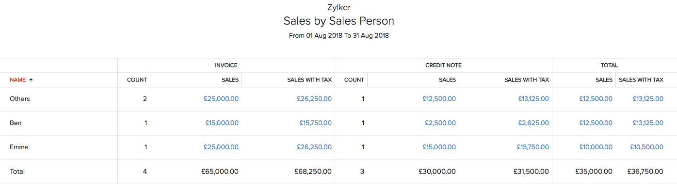 Sales by Sales Person