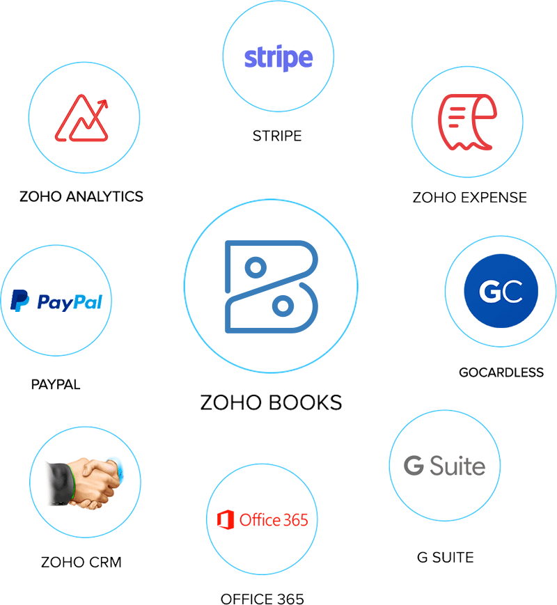 Zoho Books Popular Integrations - Zoho Books
