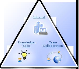 Enterprise-Wiki